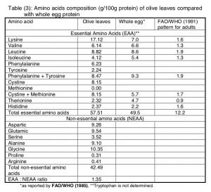 aminoacidi foglie di olivo